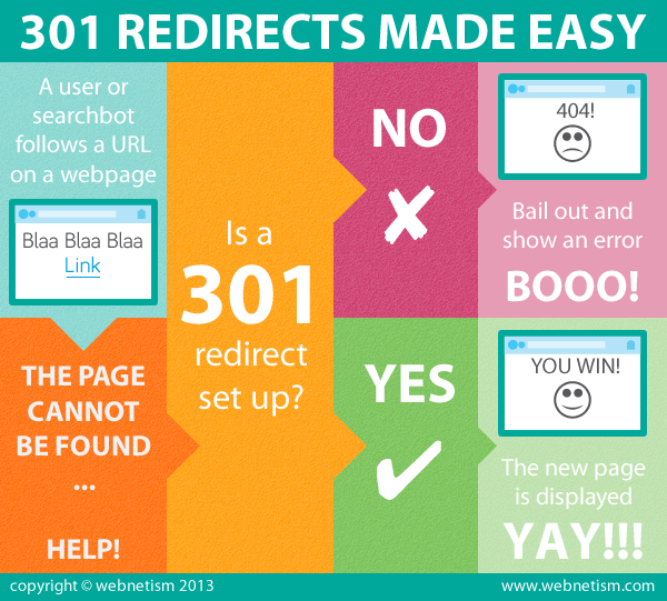 how 301 redirects work